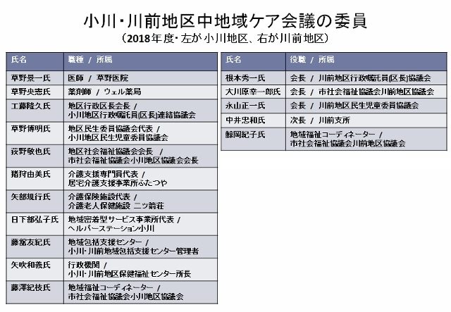 小川中地域ケア委員 (640x443)