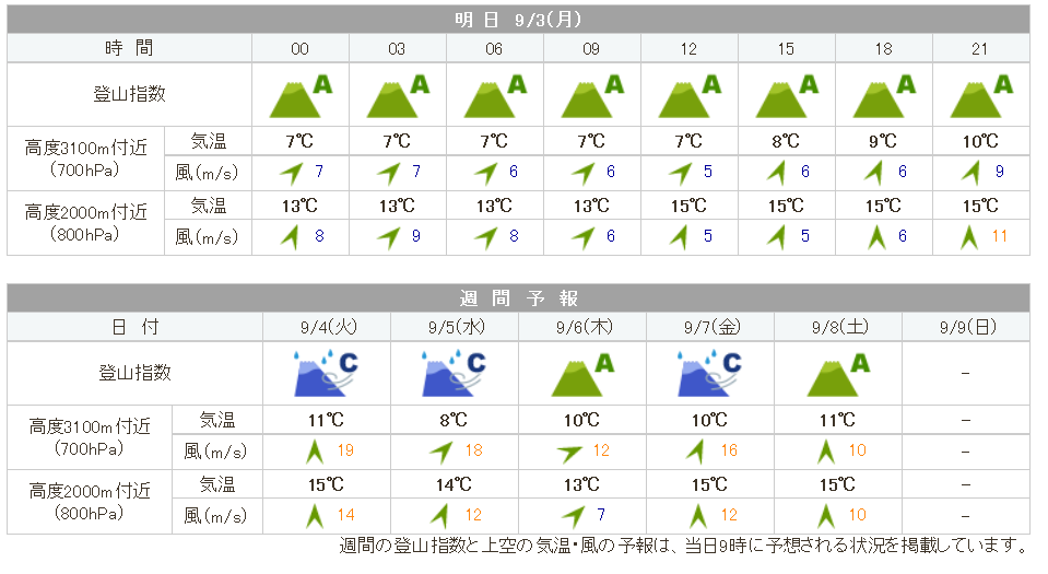 20180901weather_kumonotaira01.png