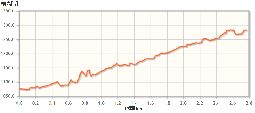 classicroute_03elevation.png