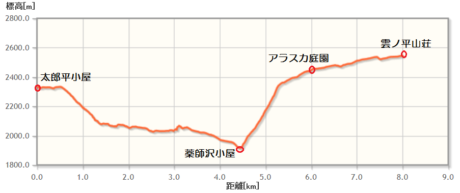 kumonotaira_round_elevation20180904b.png