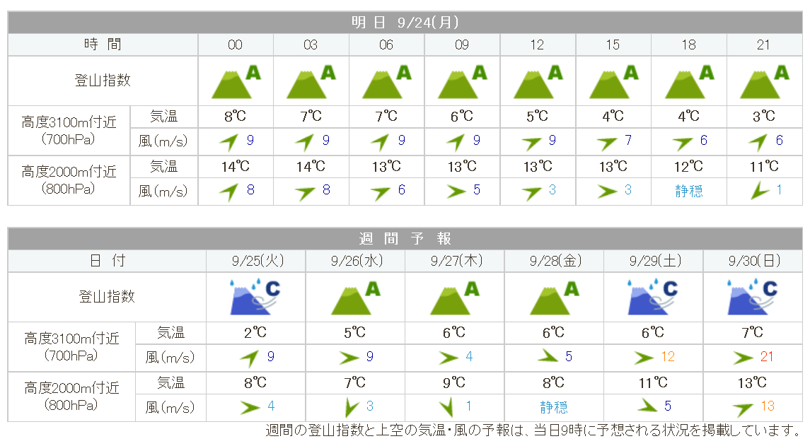 tokugoutouge_weather20180923.png