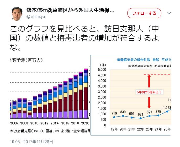 梅毒グラフ